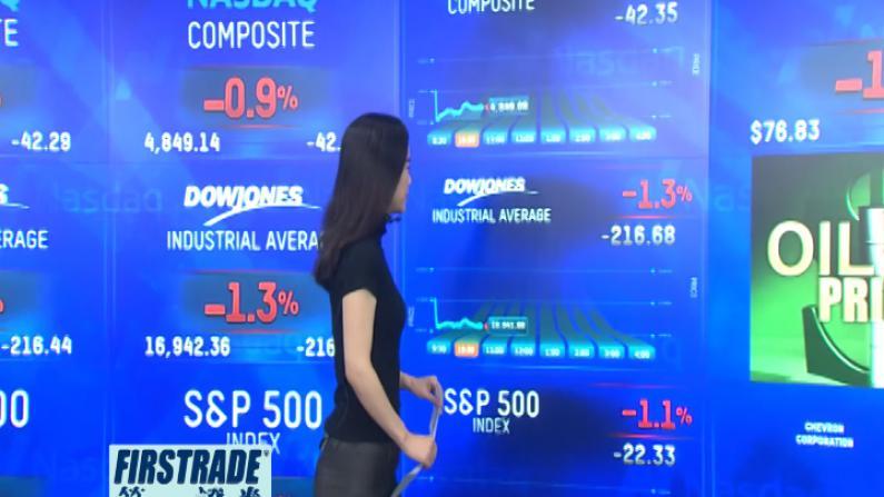 朝鲜试验氢弹华尔街受惊吓 美股承压显著纽约油价暴跌