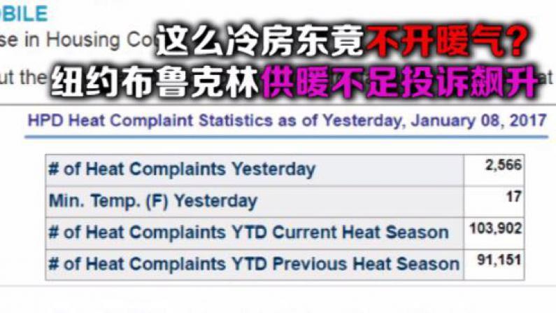 纽约布鲁克林供暖不足投诉飙升  较去年同期增长百分之二十五