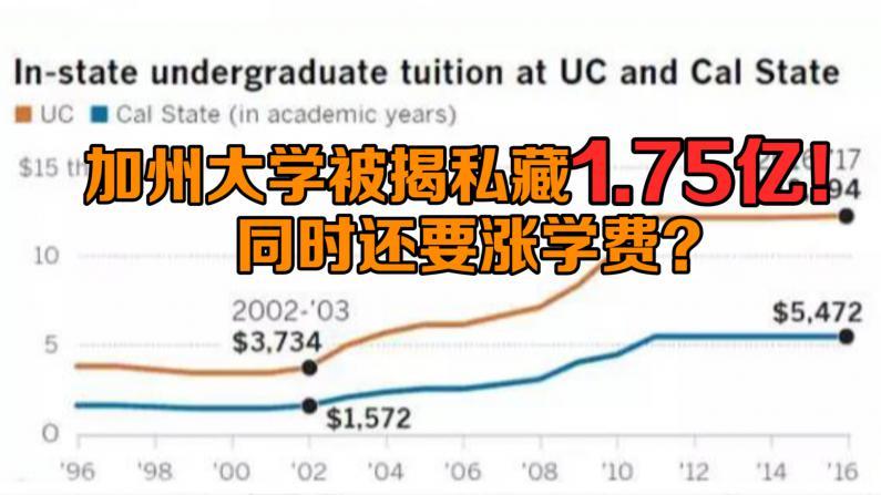 加州大学被揭私藏1.75亿资金!同时还要涨学费?