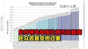 史丹顿岛地产税率纽约五区最高 岛民呼吁修改政策减负