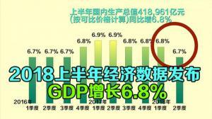 2018上半年经济数据发布  GDP增长6.8%