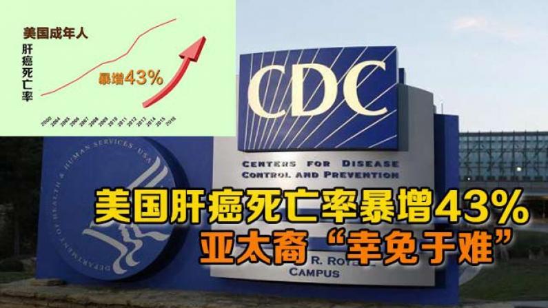 """美国肝癌死亡率暴增43%  亚太裔""""幸免于难"""""""
