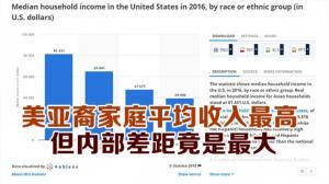 美亚裔家庭平均收入最高  但内部差距竟是最大