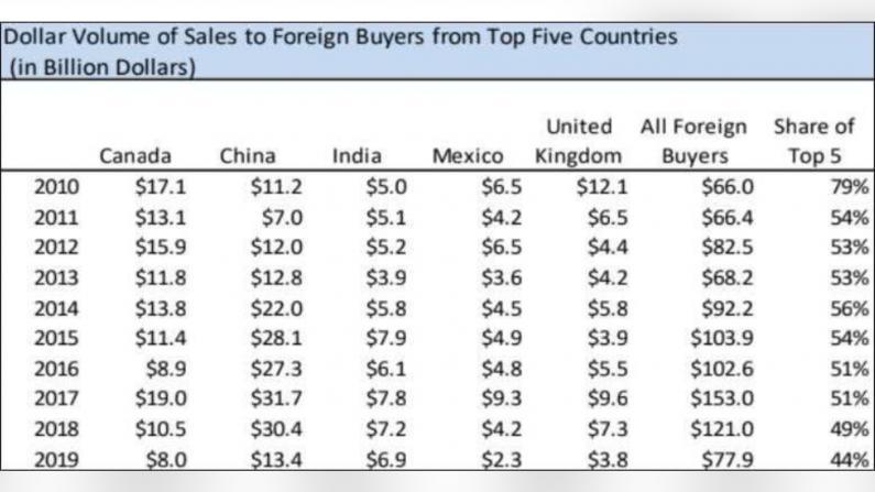 外国人赴美购房数额骤降 中国买家仍是主力军