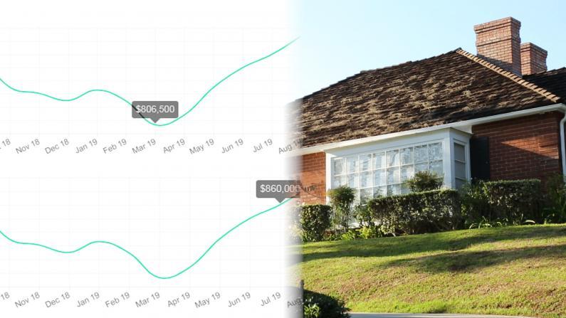 房市利好?7月大洛杉矶房产数据出炉房价回涨