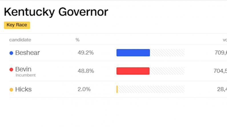 红州肯塔基要翻蓝? 选举或预示弹劾案选民态度