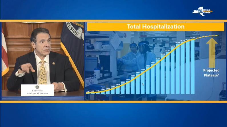 纽约州长:疫情或达拐点 ICU及插管率大幅下降
