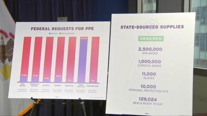 """伊州长公布联邦所提供物资明细 """"只给了我们要求的10%"""""""
