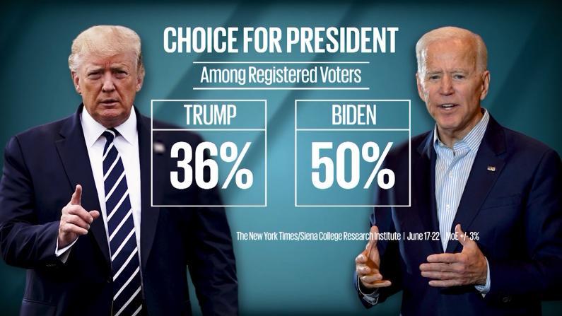 川普选情危机:民调差距拉大 背书国会参选人连续出局
