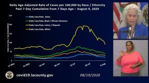 确诊数、住院率、死亡率均下降 洛杉矶疫情好转