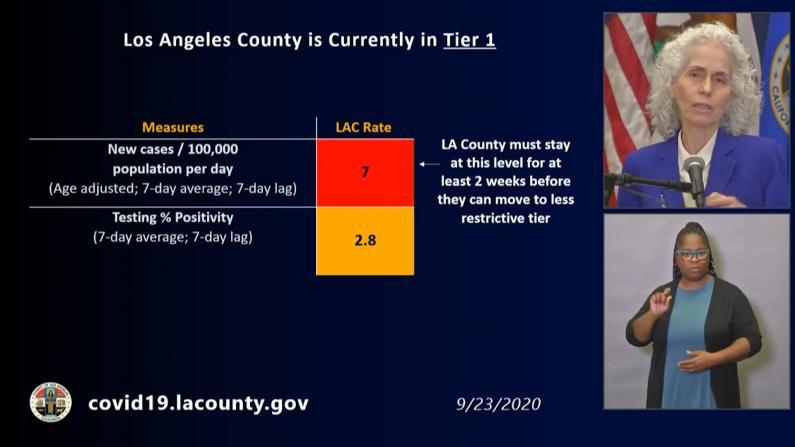 达到重开第二阶段标准 洛杉矶未来两周很关键