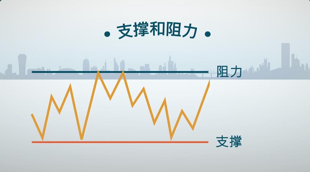 【德美利证券视频公开课】投资基础:技术分析