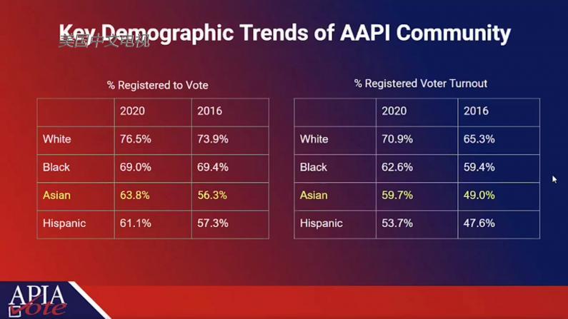 2020大选亚裔发挥关键作用?这些发现很重要
