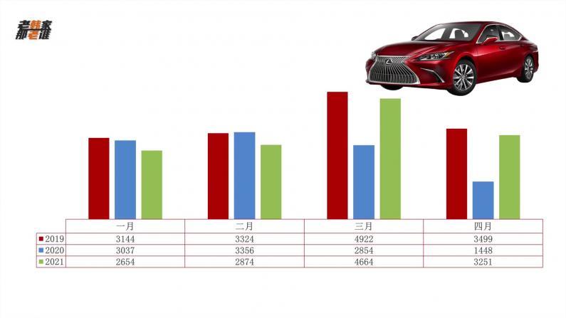 【老韩唠车】2021年第一季度雷克萨斯全美销量